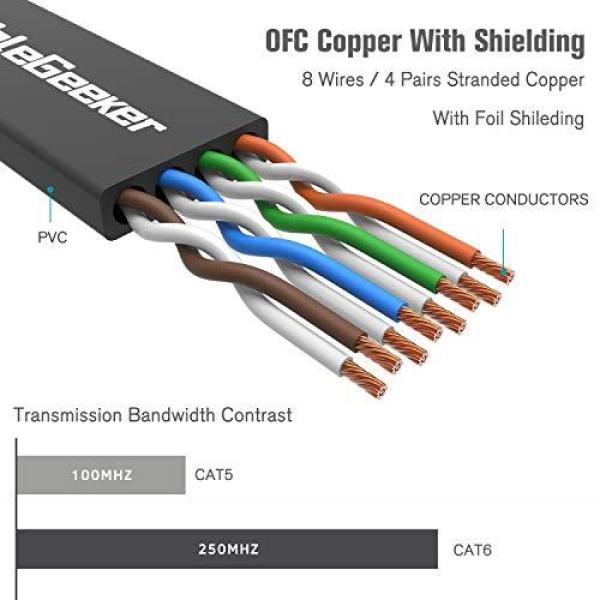 CableGeeker Cat 6 Ethernet Cable 100 ft (at a Cat5e Price but Higher Bandwidth) Flat Internet Network Cable - Cat6 Ethernet Patch Cable Short - Black Computer LAN Cable + Free Cable Clips and Straps[Pre-Order]