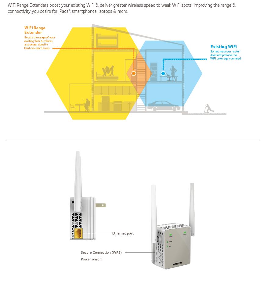 Netgear AC1200 Dual-Band WiFi Range Extender - EX6120